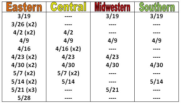 Ship Dates per Route